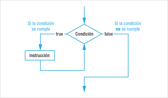 Gráfico diagrama bucle for