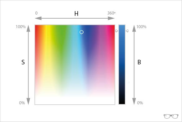 Gráfico color HSB
