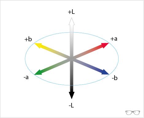 Gráfico color Lab