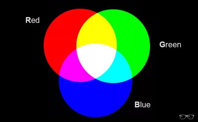 Gráfico modelo RGB