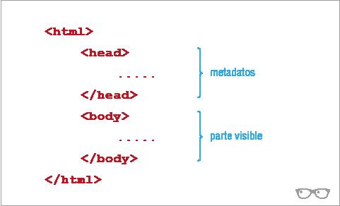 Estructura principal HTML