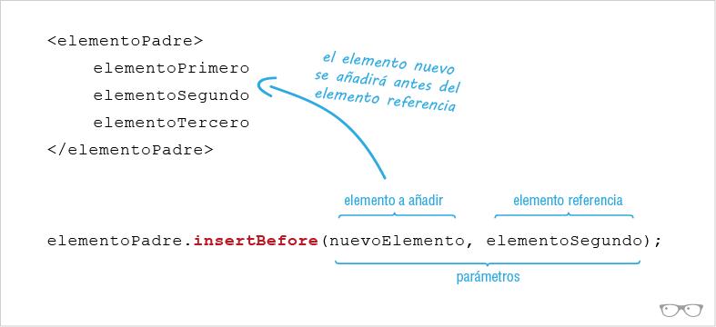 Sintaxis del método insertbefore()