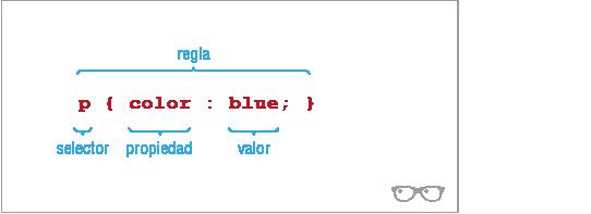 Sintaxis de regla CSS